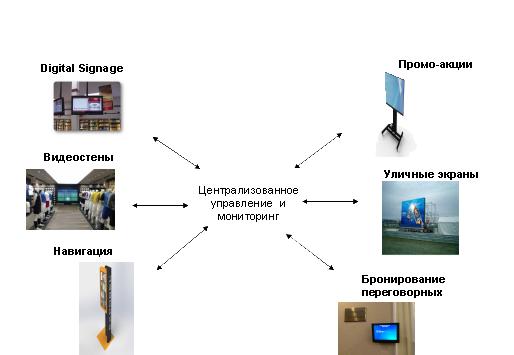 digital signage в бизнес центрах и музеях